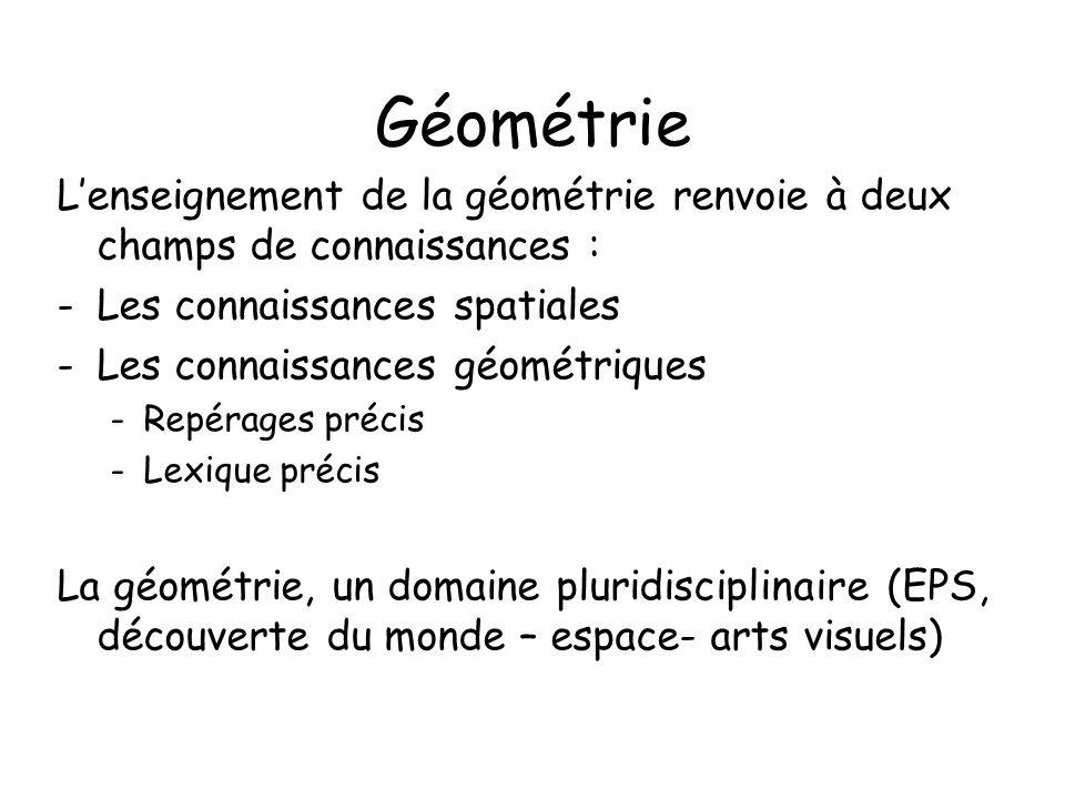Géométrie Lenseignement de la géométrie renvoie à deux champs de connaissances : -Les connaissances spatiales -Les connaissances géométriques -Repérages précis -Lexique précis La géométrie, un domaine pluridisciplinaire (EPS, découverte du monde – espace- arts visuels)