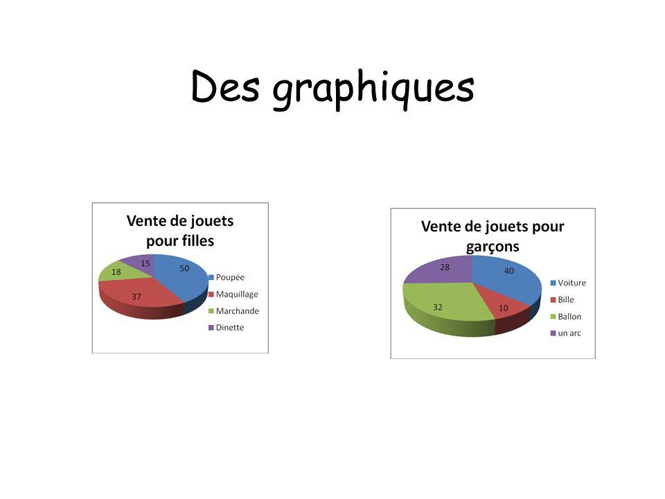 Des graphiques