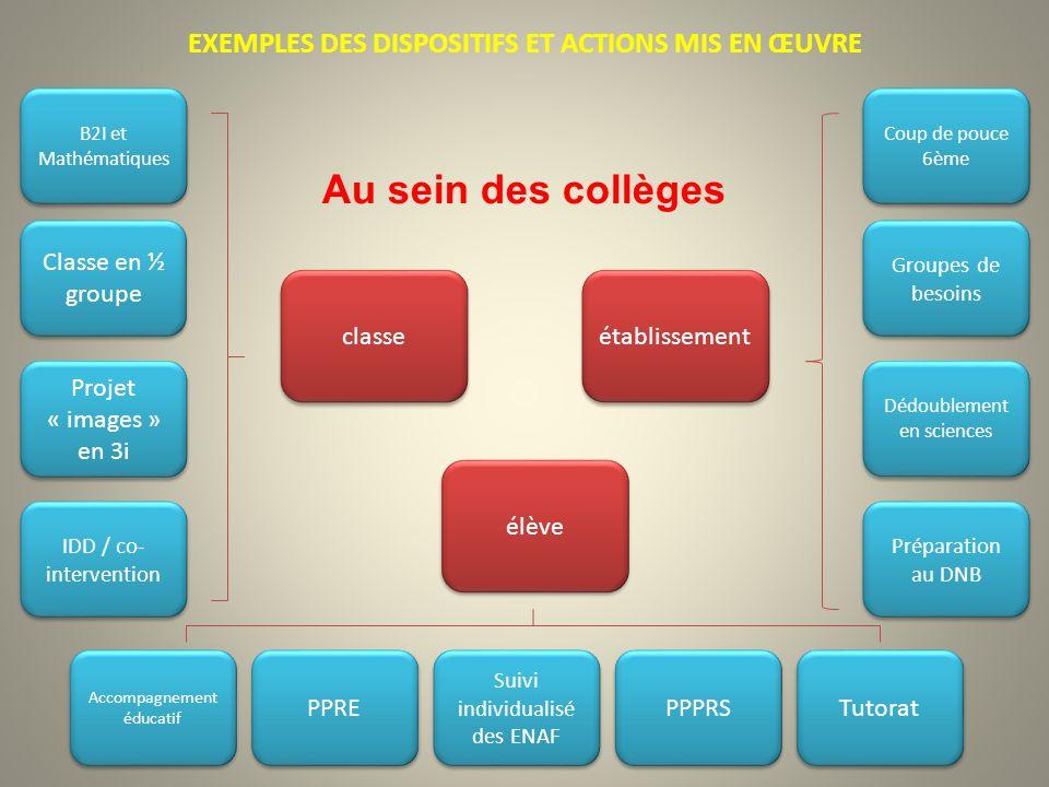 EXEMPLES DES DISPOSITIFS ET ACTIONS MIS EN ŒUVRE Coup de pouce 6ème Coup de pouce 6ème Groupes de besoins Classe en ½ groupe B2I et Mathématiques IDD