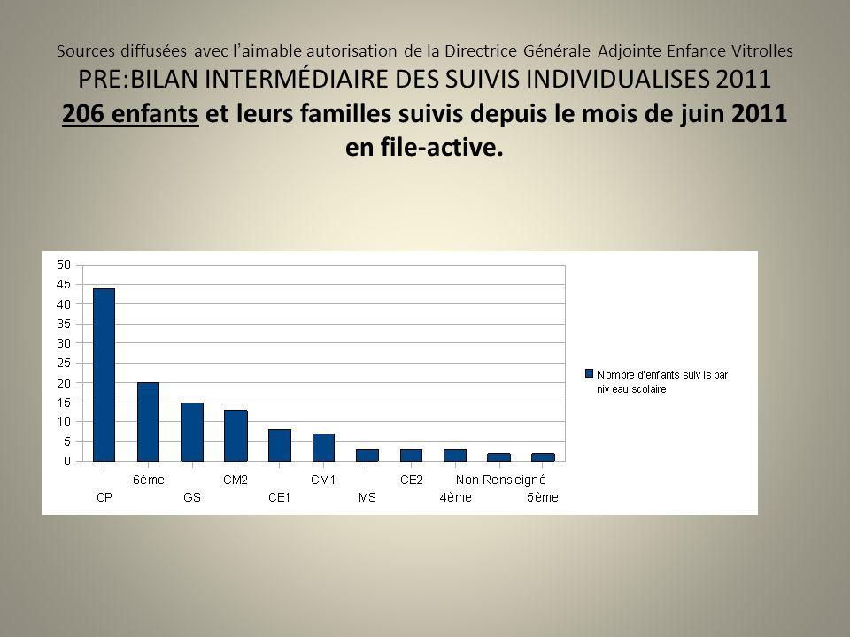 Sources diffusées avec laimable autorisation de la Directrice Générale Adjointe Enfance Vitrolles PRE:BILAN INTERMÉDIAIRE DES SUIVIS INDIVIDUALISES 20