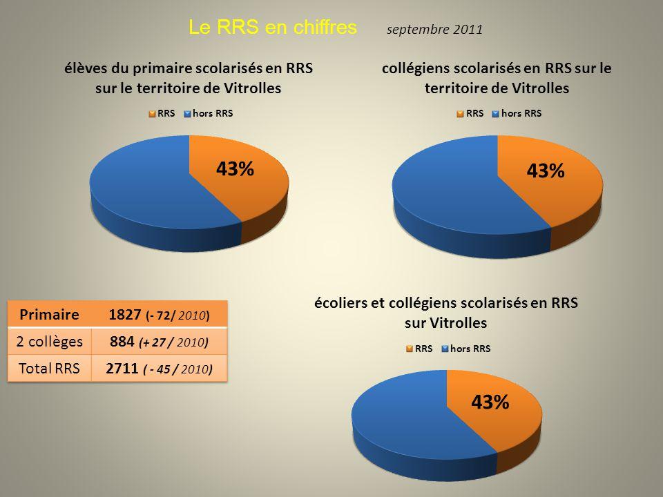 Le RRS en chiffres septembre 2011
