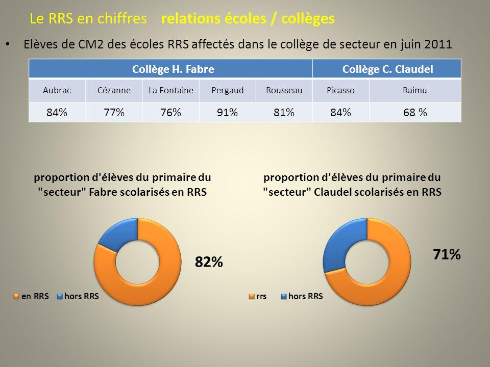 Le RRS en chiffres relations écoles / collèges Elèves de CM2 des écoles RRS affectés dans le collège de secteur en juin 2011 Collège H. Fabre Collège