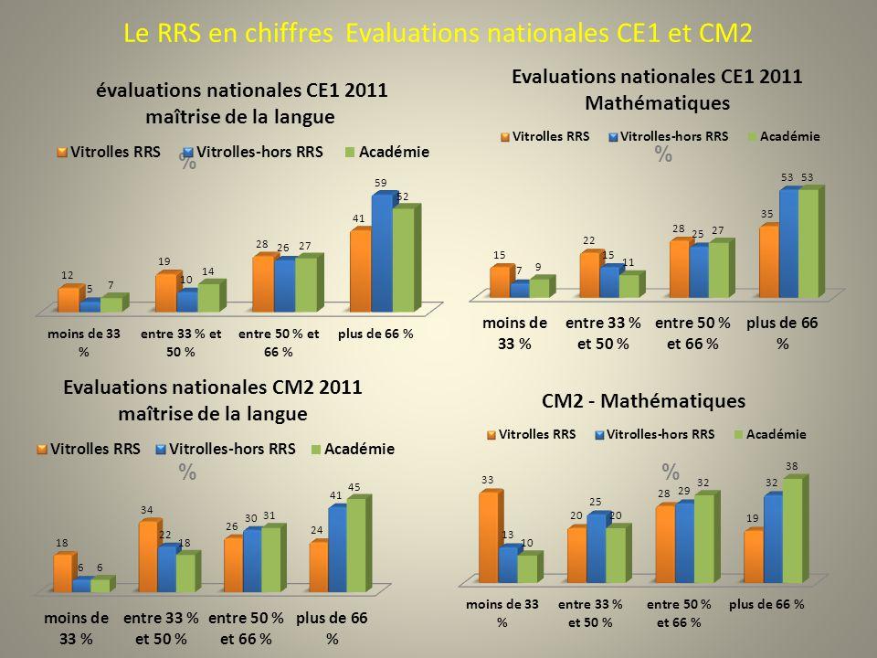Le RRS en chiffres Evaluations nationales CE1 et CM2 % % %