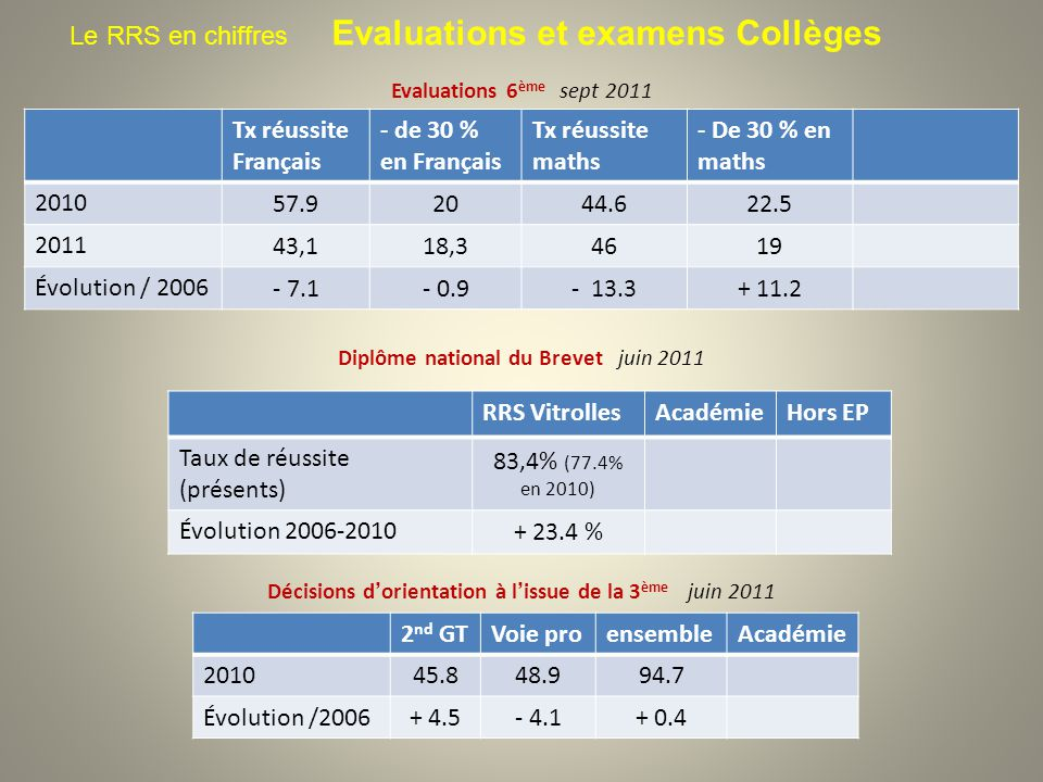 Le RRS en chiffres Evaluations et examens Collèges Evaluations 6 ème sept 2011 Diplôme national du Brevet juin 2011 Décisions dorientation à lissue de