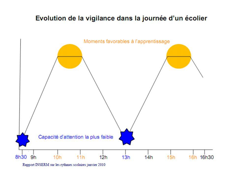 Un principe pour la répartition des différents temps à lécole maternelle