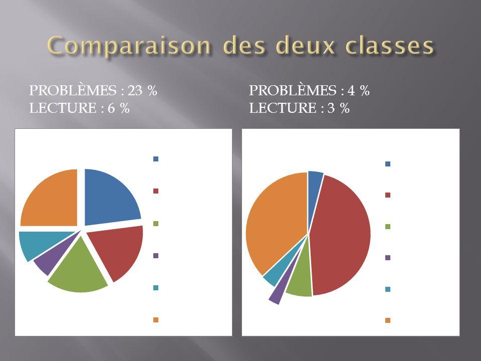 PROBLÈMES : 23 % LECTURE : 6 % PROBLÈMES : 4 % LECTURE : 3 %