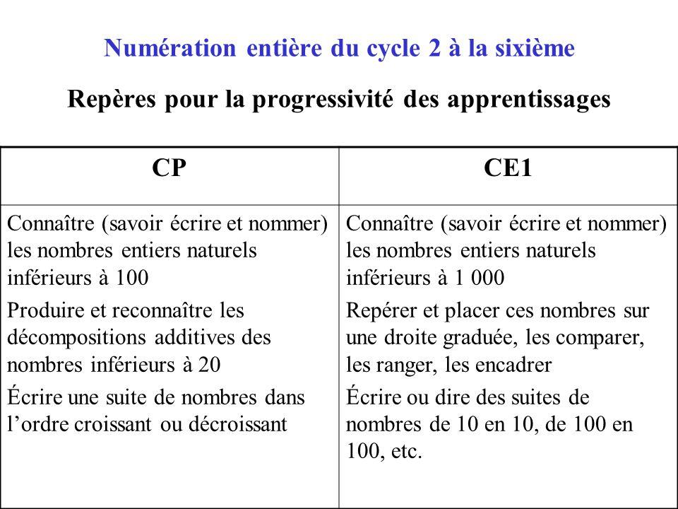 Numération entière du cycle 2 à la sixième Repères pour la progressivité des apprentissages CPCE1 Connaître (savoir écrire et nommer) les nombres enti