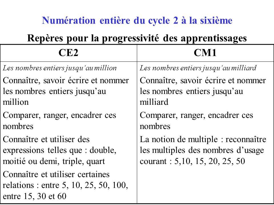 Numération entière du cycle 2 à la sixième Repères pour la progressivité des apprentissages CE2CM1 Les nombres entiers jusquau million Connaître, savo