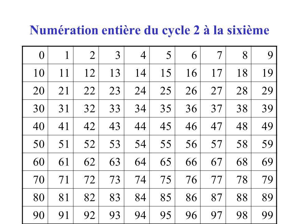 Numération entière du cycle 2 à la sixième 0123456789 10111213141516171819 20212223242526272829 30313233343536373839 40414243444546474849 505152535455