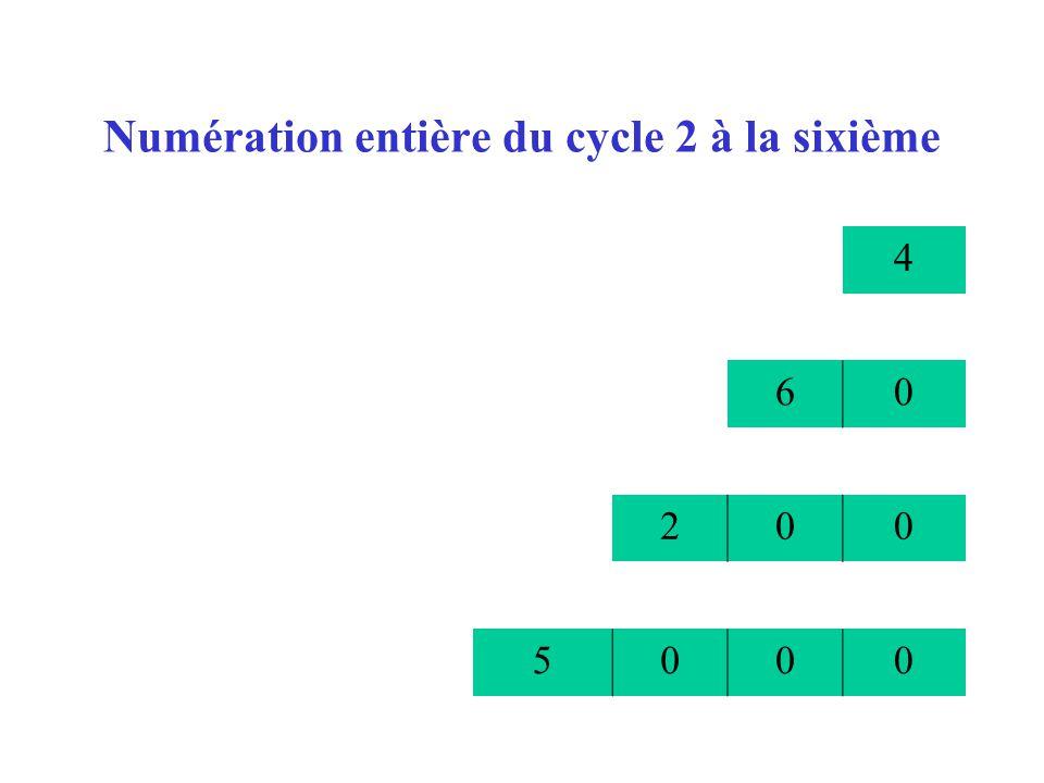 Numération entière du cycle 2 à la sixième 4 60 200 5000