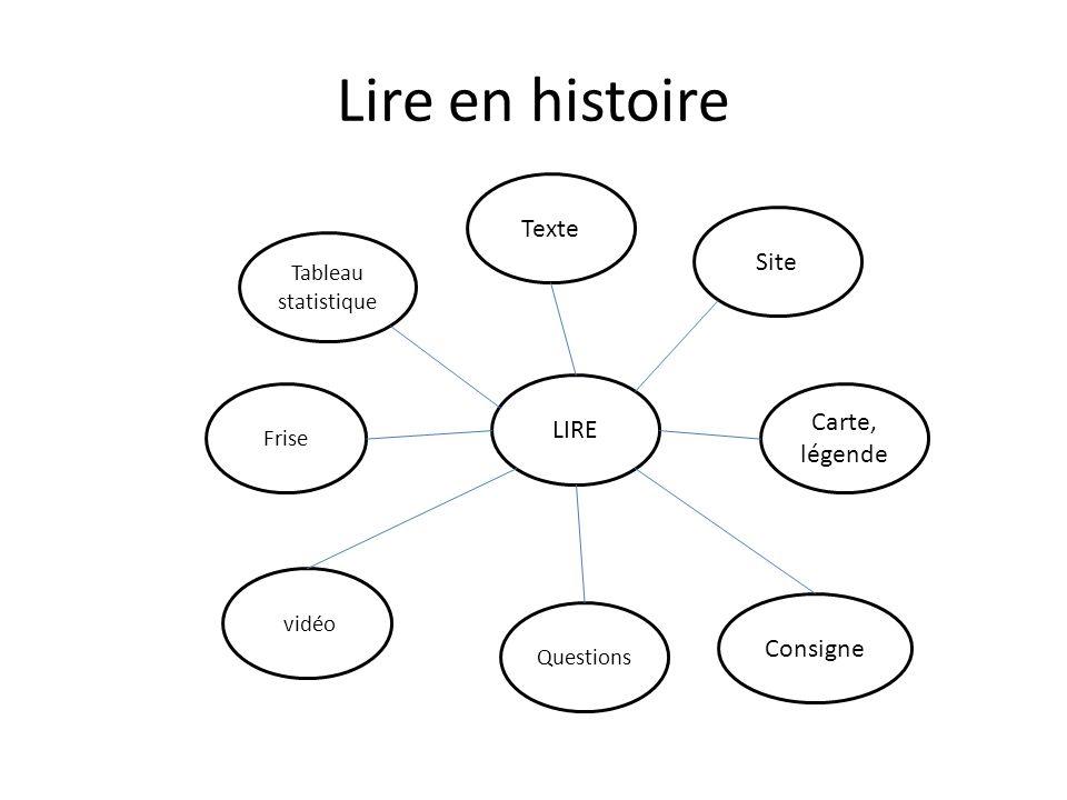 Lire en histoire Questions Tableau statistique Site Carte, légende Frise Consigne vidéo Texte LIRE