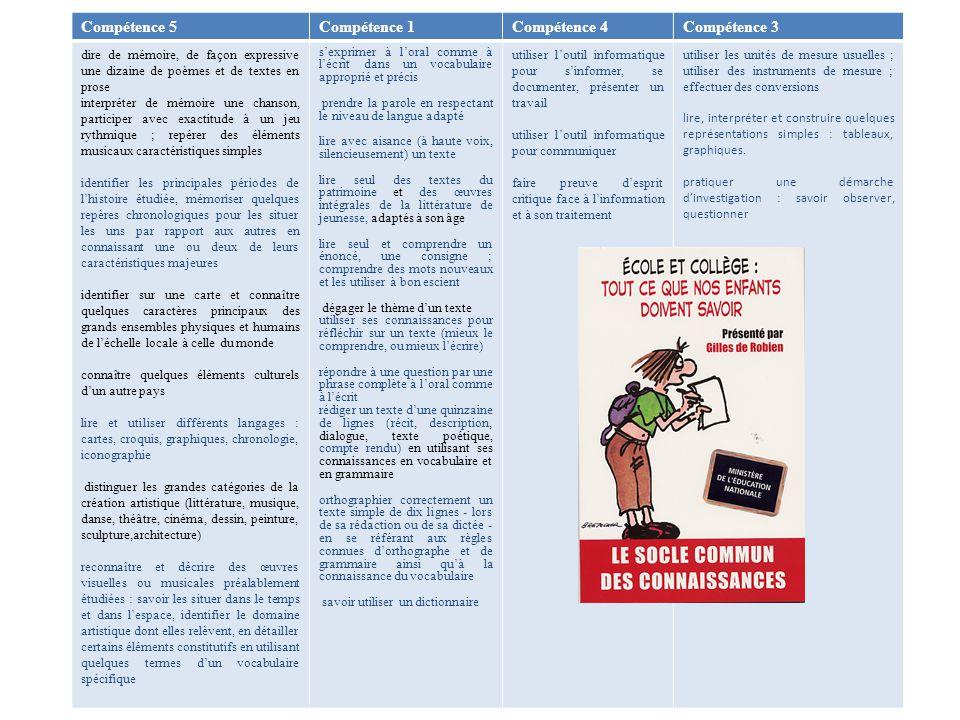 Programme 2008 Cycle 3 «La lecture et lécriture sont systématiquement liées : elles font lobjet dexercices quotidiens, non seulement en français, mais aussi dans le cadre de tous les enseignements.»