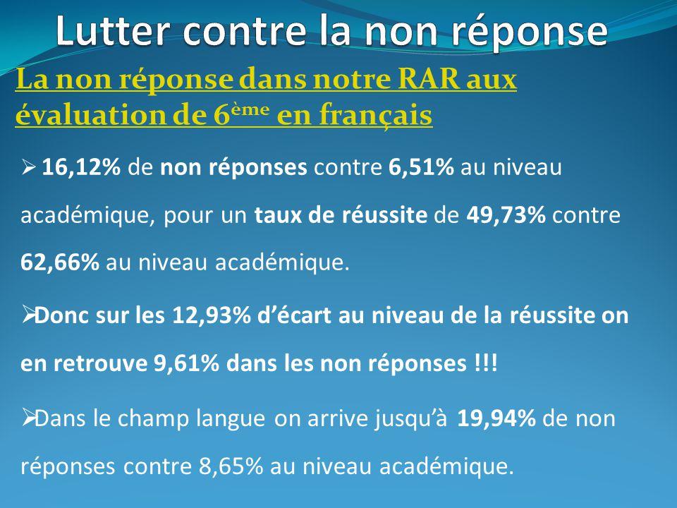 La non réponse dans notre RAR aux évaluation de 6 ème en mathématiques 22,35% de non réponses contre 12,69% au niveau académique, pour un taux de réussite de 40,40% contre 56,63% au niveau académique.
