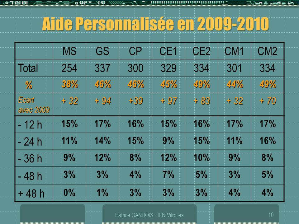 Patrice GANDOIS - IEN Vitrolles10 Aide Personnalisée en 2009-2010 MSGSCPCE1CE2CM1CM2 Total 254337300329334301334 % 38%46%46%45%49%44%49% Ecart avec 20