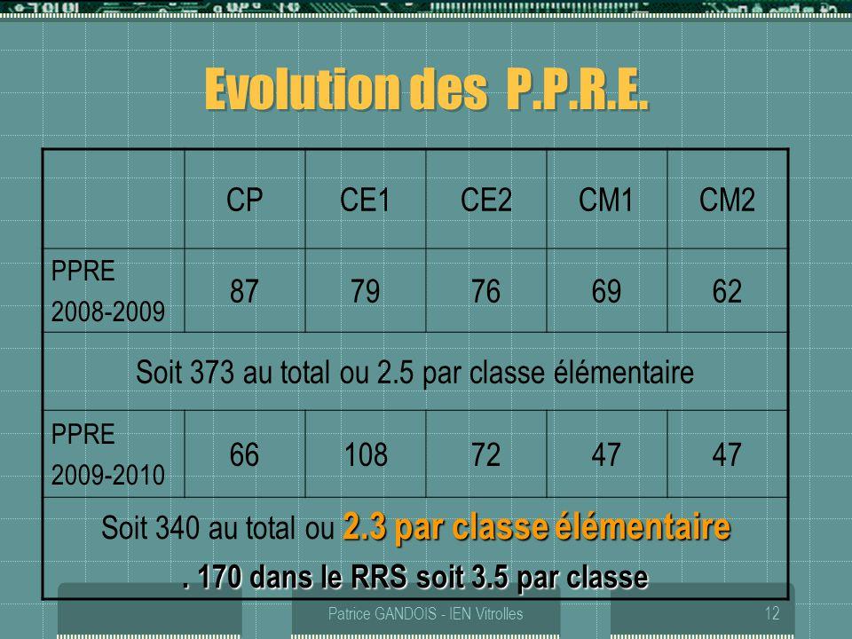 Patrice GANDOIS - IEN Vitrolles12 Evolution des P.P.R.E. CPCE1CE2CM1CM2 PPRE 2008-2009 8779766962 Soit 373 au total ou 2.5 par classe élémentaire PPRE