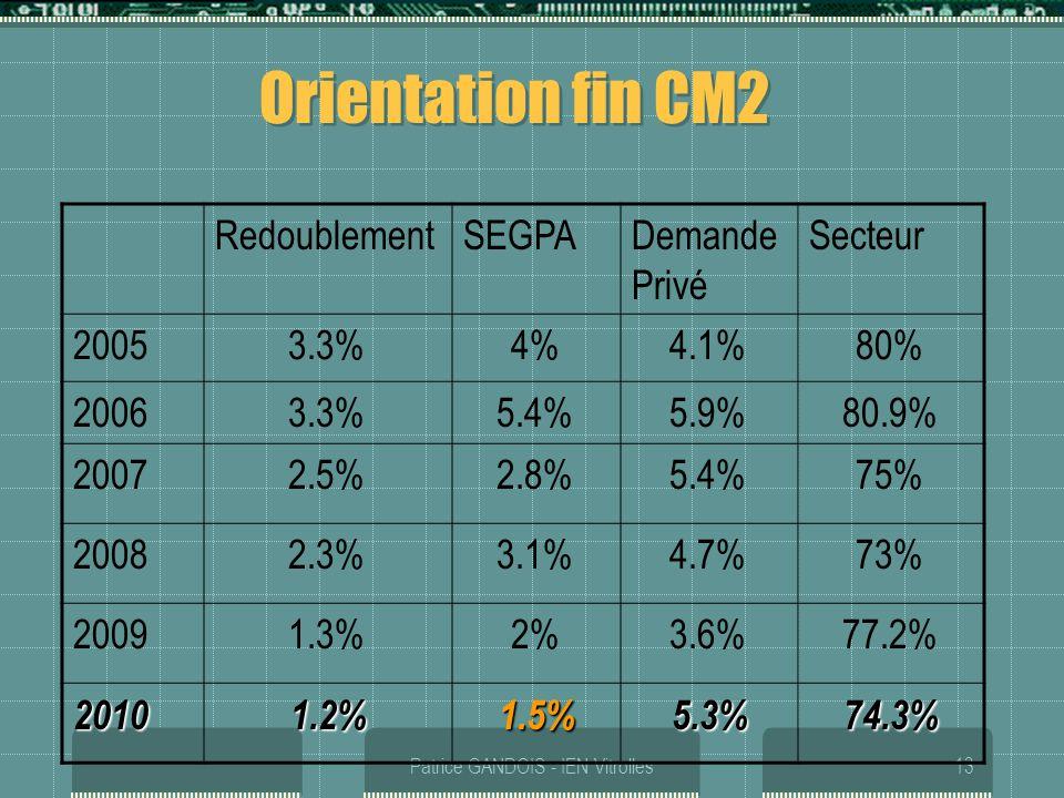 Patrice GANDOIS - IEN Vitrolles13 Orientation fin CM2 RedoublementSEGPADemande Privé Secteur 20053.3%4%4.1%80% 20063.3%5.4%5.9%80.9% 20072.5%2.8%5.4%7
