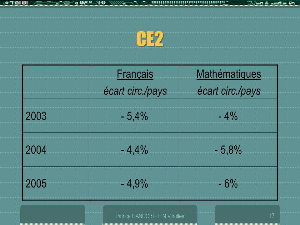Patrice GANDOIS - IEN Vitrolles17 CE2 Français écart circ./pays Mathématiques écart circ./pays 2003- 5,4%- 4% 2004- 4,4%- 5,8% 2005- 4,9%- 6%