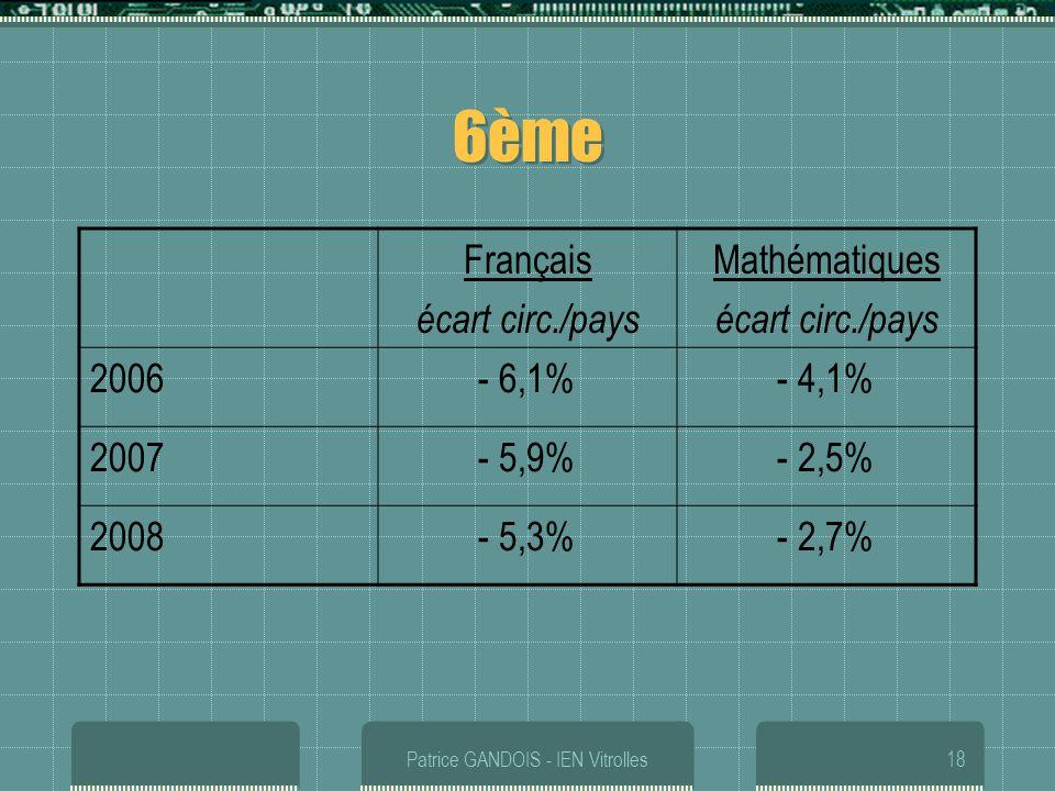 Patrice GANDOIS - IEN Vitrolles18 6ème Français écart circ./pays Mathématiques écart circ./pays 2006- 6,1%- 4,1% 2007- 5,9%- 2,5% 2008- 5,3%- 2,7%