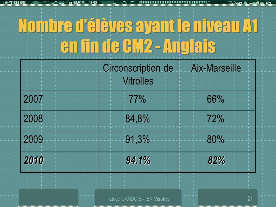 Patrice GANDOIS - IEN Vitrolles21 Nombre délèves ayant le niveau A1 en fin de CM2 - Anglais Circonscription de Vitrolles Aix-Marseille 200777%66% 2008