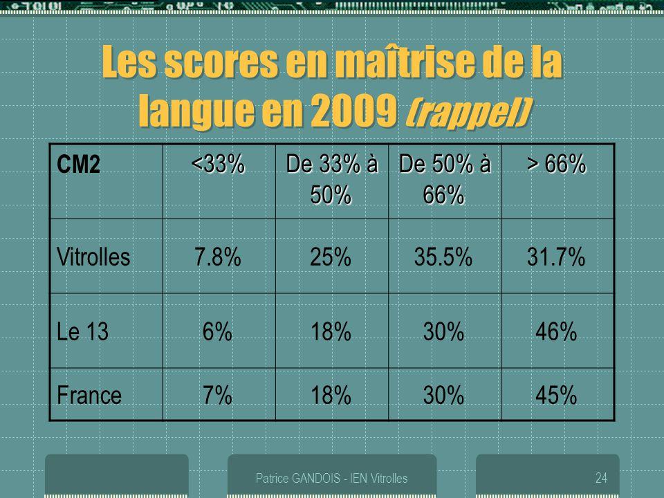 Patrice GANDOIS - IEN Vitrolles24 Les scores en maîtrise de la langue en 2009 (rappel) CM2<33% De 33% à 50% De 50% à 66% > 66% Vitrolles7.8%25%35.5%31
