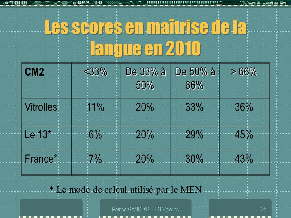 Patrice GANDOIS - IEN Vitrolles25 Les scores en maîtrise de la langue en 2010 CM2<33% De 33% à 50% De 50% à 66% > 66% Vitrolles11%20%33%36% Le 13*6%20