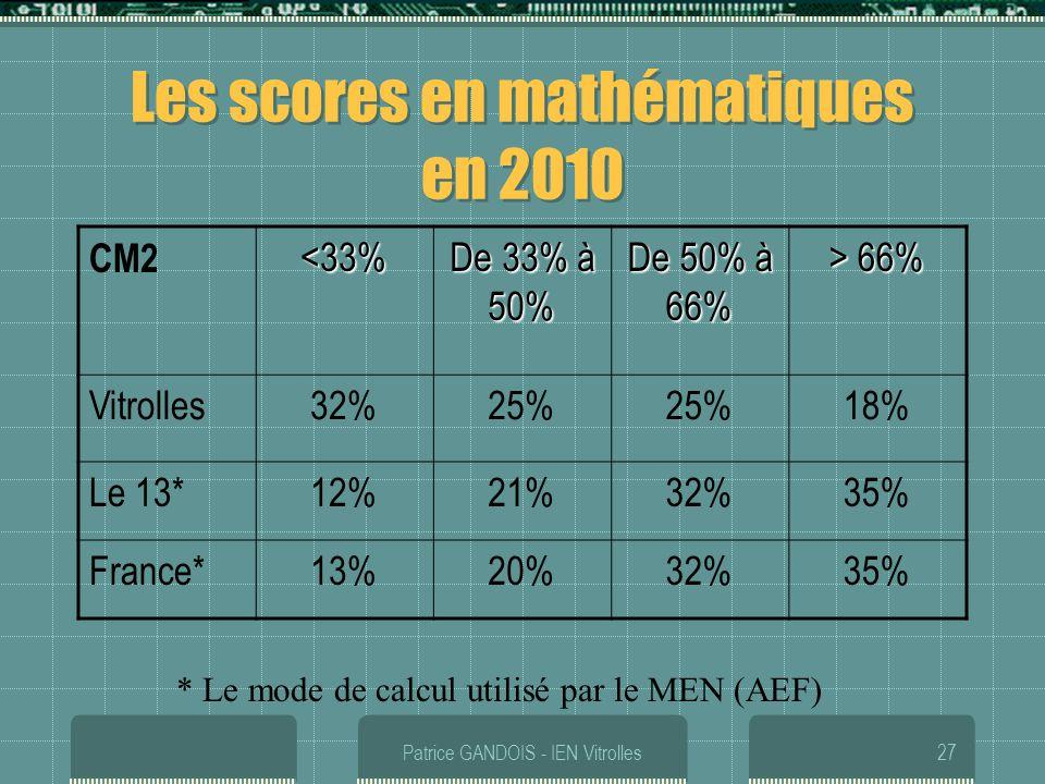 Patrice GANDOIS - IEN Vitrolles27 Les scores en mathématiques en 2010 CM2<33% De 33% à 50% De 50% à 66% > 66% Vitrolles32%25% 18% Le 13*12%21%32%35% F