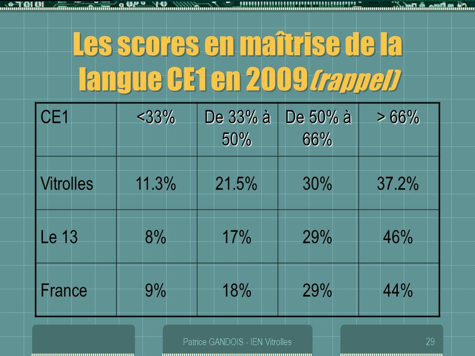 Patrice GANDOIS - IEN Vitrolles29 Les scores en maîtrise de la langue CE1 en 2009 (rappel) CE1<33% De 33% à 50% De 50% à 66% > 66% Vitrolles11.3%21.5%