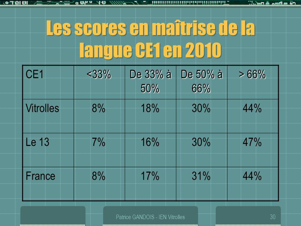 Patrice GANDOIS - IEN Vitrolles30 Les scores en maîtrise de la langue CE1 en 2010 CE1<33% De 33% à 50% De 50% à 66% > 66% Vitrolles8%18%30%44% Le 137%