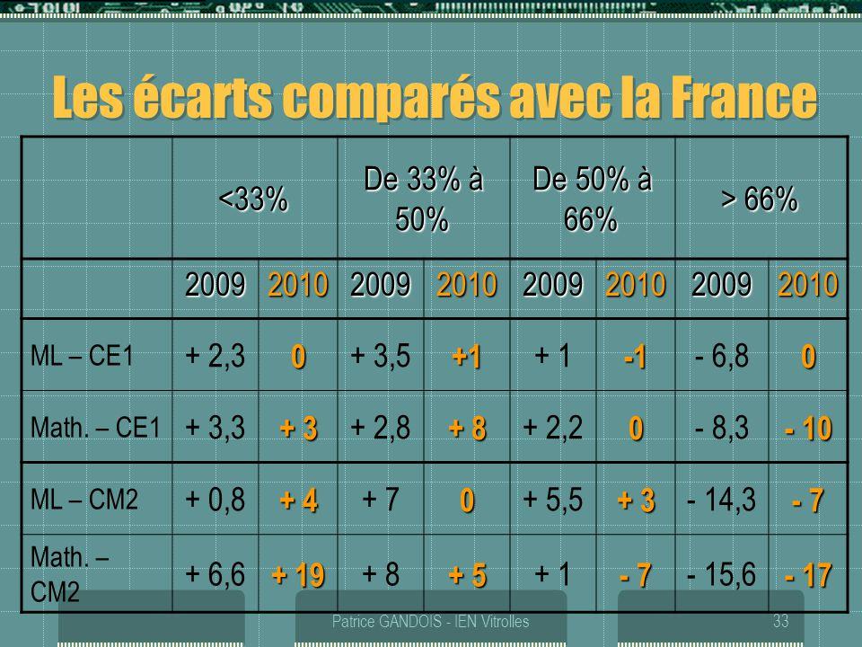Patrice GANDOIS - IEN Vitrolles33 Les écarts comparés avec la France <33% De 33% à 50% De 50% à 66% > 66% 20092010200920102009201020092010 ML – CE1 +