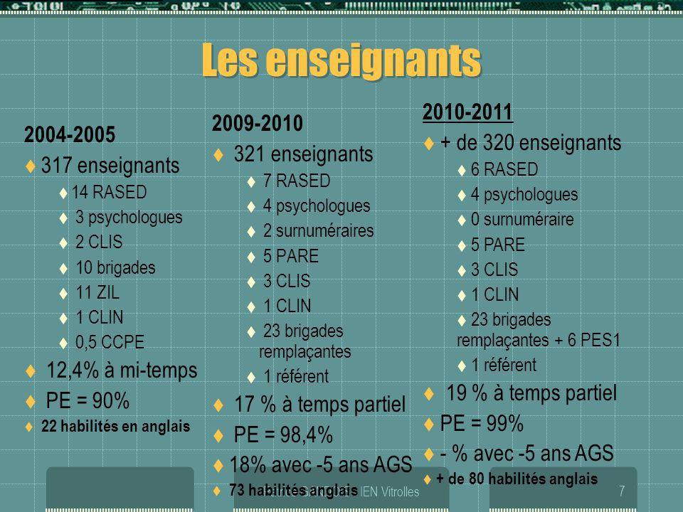 Patrice GANDOIS - IEN Vitrolles7 Les enseignants 2004-2005 317 enseignants 14 RASED 3 psychologues 2 CLIS 10 brigades 11 ZIL 1 CLIN 0,5 CCPE 12,4% à m