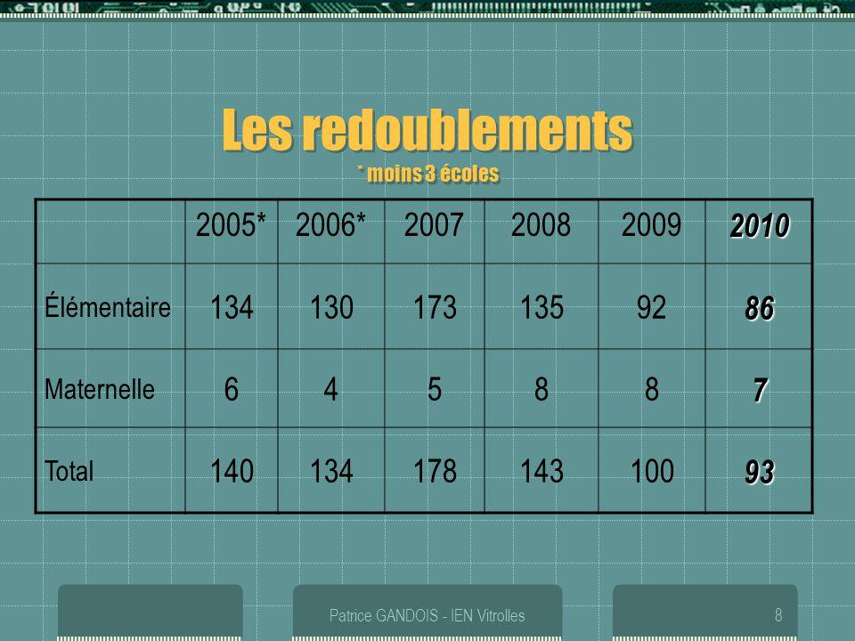 Patrice GANDOIS - IEN Vitrolles8 Les redoublements * moins 3 écoles 2005*2006*2007200820092010 Élémentaire 1341301731359286 Maternelle 645887 Total 14