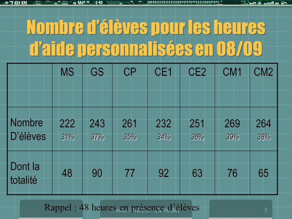 Patrice GANDOIS - IEN Vitrolles9 Nombre délèves pour les heures daide personnalisées en 08/09 MSGSCPCE1CE2CM1CM2 Nombre Délèves 22231% 24337% 26135% 2