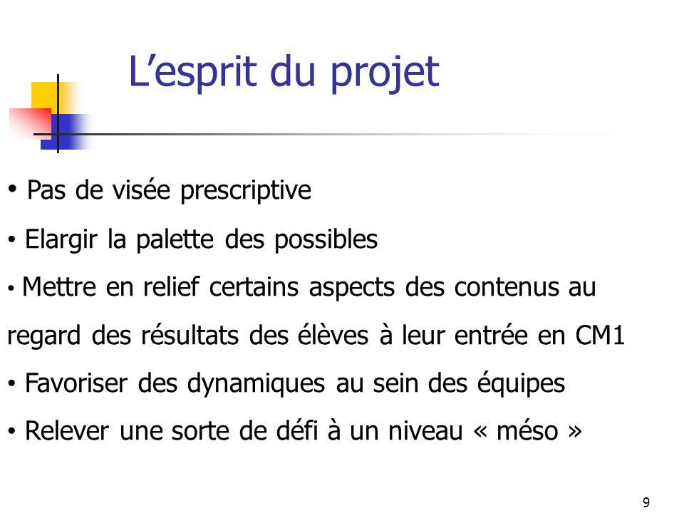 Lesprit du projet Pas de visée prescriptive Elargir la palette des possibles Mettre en relief certains aspects des contenus au regard des résultats de