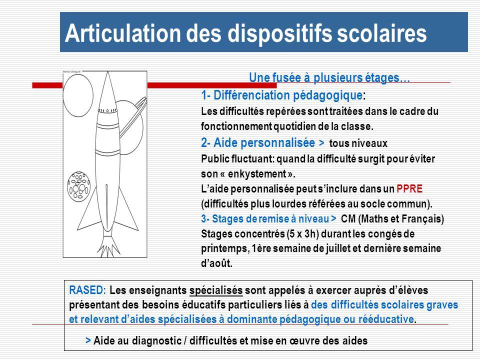 Une fusée à plusieurs étages… 1- Différenciation pédagogique: Les difficultés repérées sont traitées dans le cadre du fonctionnement quotidien de la c