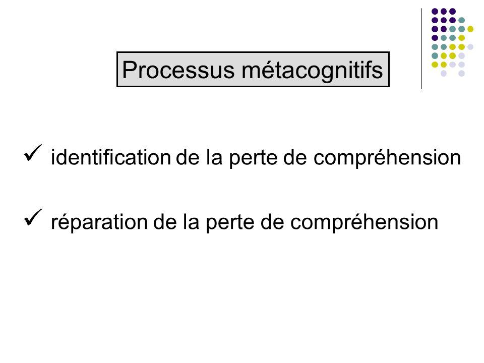 identification de la perte de compréhension réparation de la perte de compréhension Processus métacognitifs