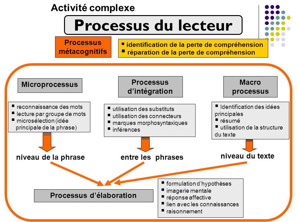 Activité complexe reconnaissance des mots lecture par groupe de mots microsélection (idée principale de la phrase) utilisation des substituts utilisat