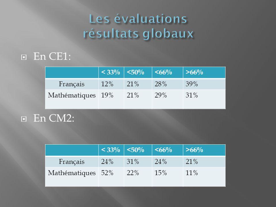 En CE1: En CM2: < 33%<50%<66%>66% Français12%21%28%39% Mathématiques19%21%29%31% < 33%<50%<66%>66% Français24%31%24%21% Mathématiques52%22%15%11%