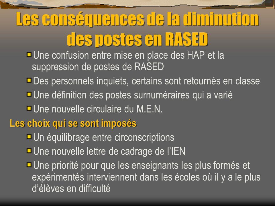 Les conséquences de la diminution des postes en RASED Une confusion entre mise en place des HAP et la suppression de postes de RASED Des personnels in