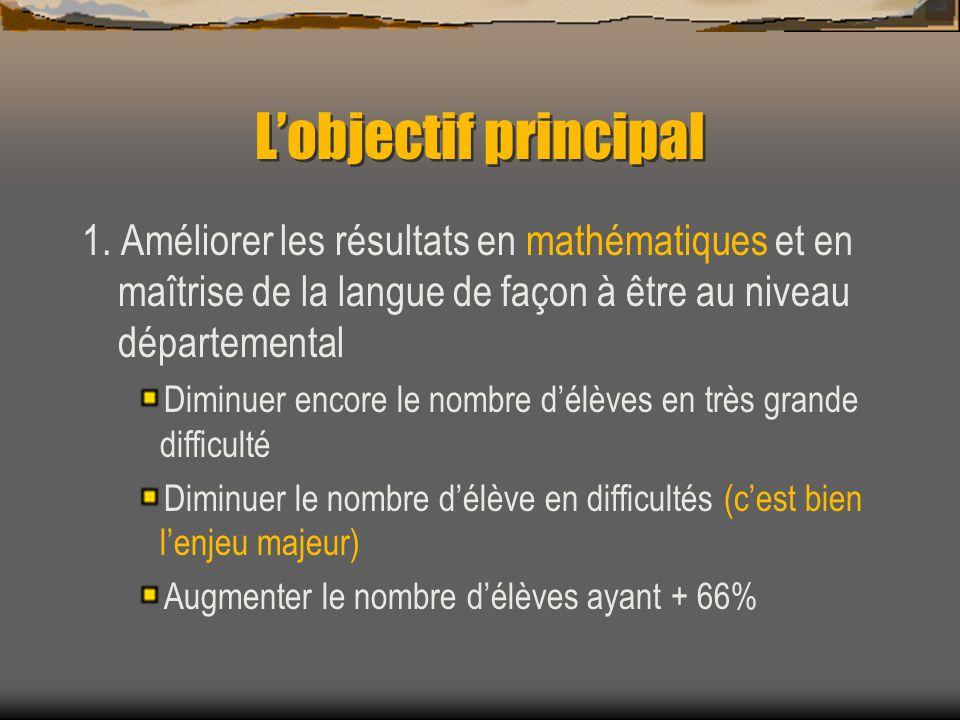 Lobjectif principal 1. Améliorer les résultats en mathématiques et en maîtrise de la langue de façon à être au niveau départemental Diminuer encore le