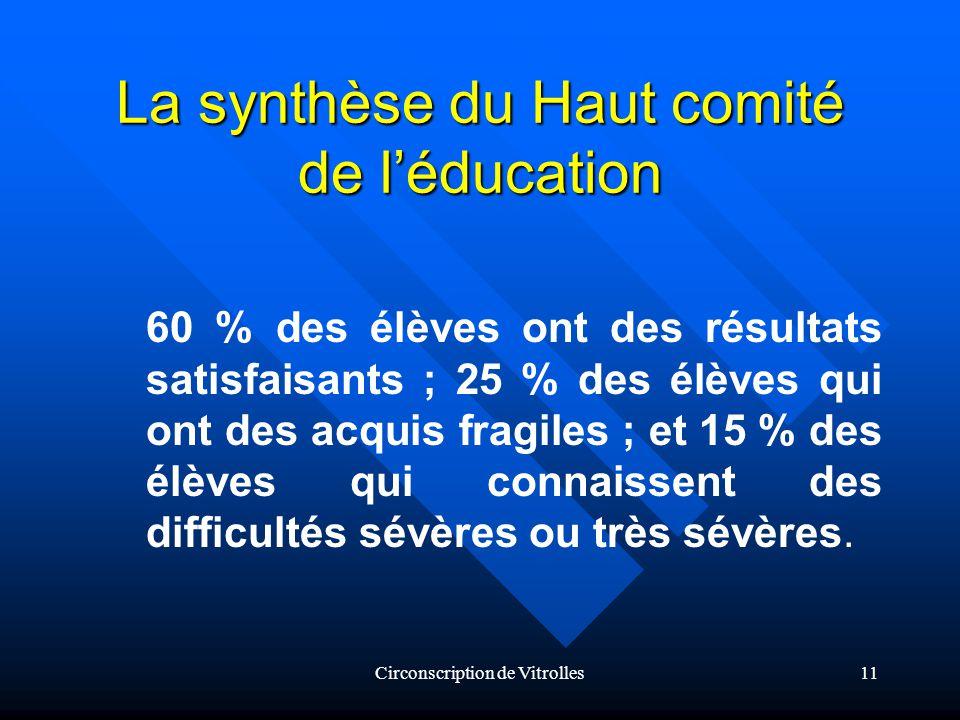 Circonscription de Vitrolles11 La synthèse du Haut comité de léducation 60 % des élèves ont des résultats satisfaisants ; 25 % des élèves qui ont des acquis fragiles ; et 15 % des élèves qui connaissent des difficultés sévères ou très sévères.
