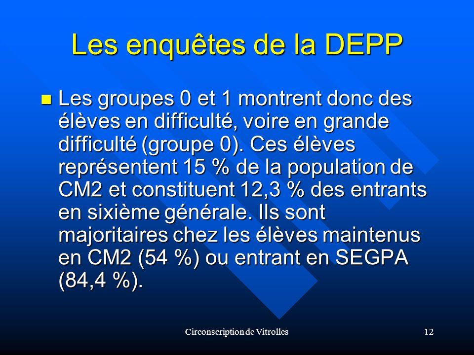 Circonscription de Vitrolles12 Les enquêtes de la DEPP Les groupes 0 et 1 montrent donc des élèves en difficulté, voire en grande difficulté (groupe 0).