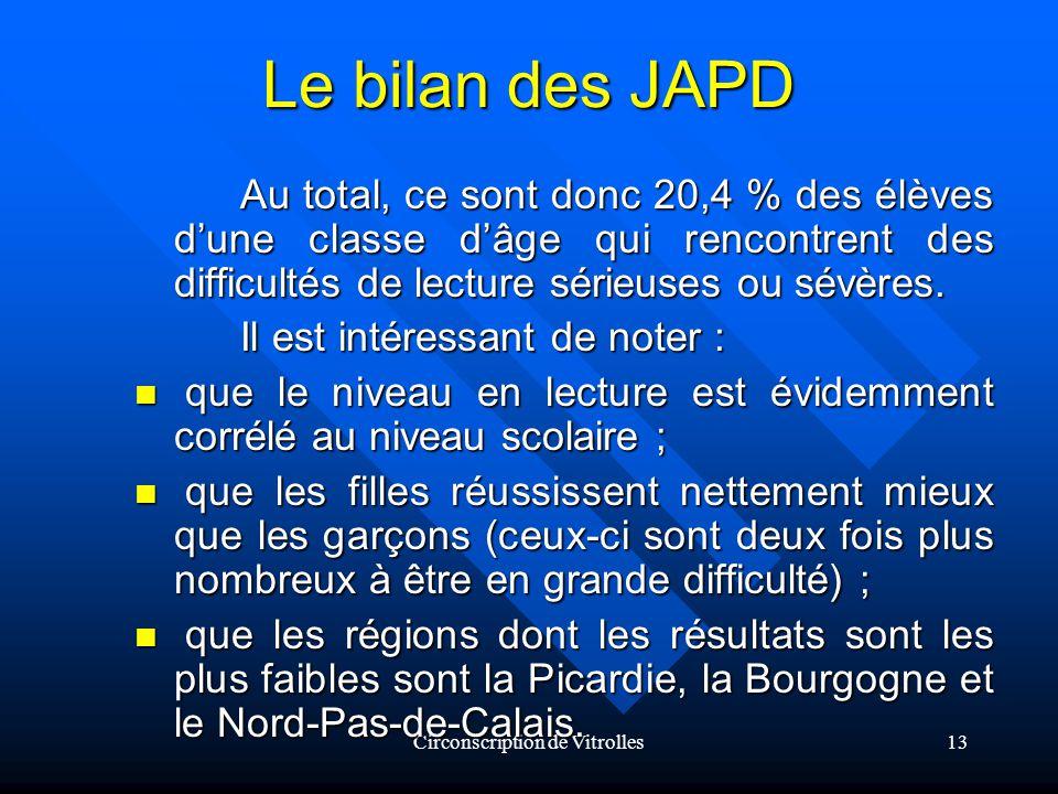 Circonscription de Vitrolles13 Le bilan des JAPD Au total, ce sont donc 20,4 % des élèves dune classe dâge qui rencontrent des difficultés de lecture sérieuses ou sévères.