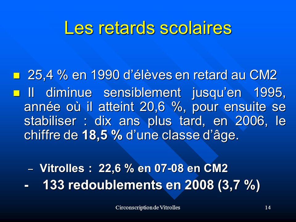Circonscription de Vitrolles14 Les retards scolaires 25,4 % en 1990 délèves en retard au CM2 25,4 % en 1990 délèves en retard au CM2 Il diminue sensiblement jusquen 1995, année où il atteint 20,6 %, pour ensuite se stabiliser : dix ans plus tard, en 2006, le chiffre de 18,5 % dune classe dâge.