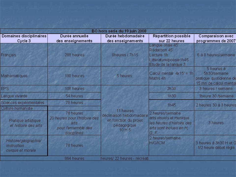 Les programmes de 2008 Cycle 3 Généralités Le français et les mathématiques prioritaires (progressions) Le français et les mathématiques prioritaires (progressions) Importance de la LV Importance de la LV Autonomie/initiative Autonomie/initiative TICE TICE Liens avec le collège Liens avec le collège