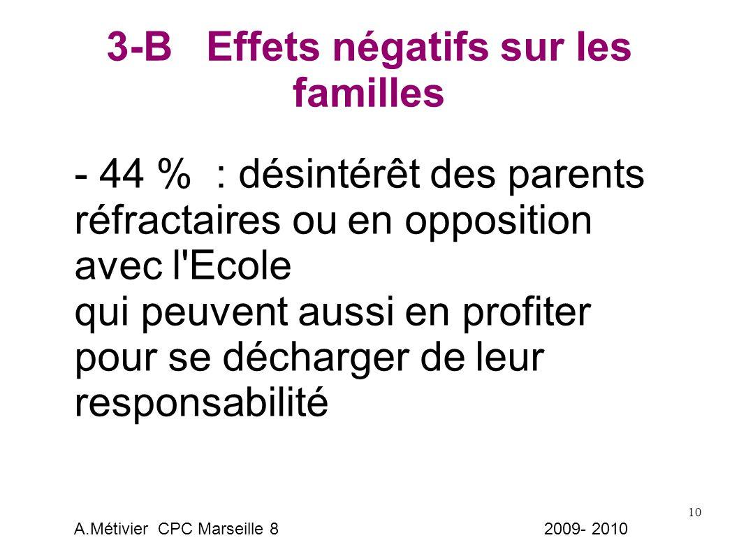 10 3-B Effets négatifs sur les familles - 44 % : désintérêt des parents réfractaires ou en opposition avec l Ecole qui peuvent aussi en profiter pour se décharger de leur responsabilité A.Métivier CPC Marseille 8 2009- 2010