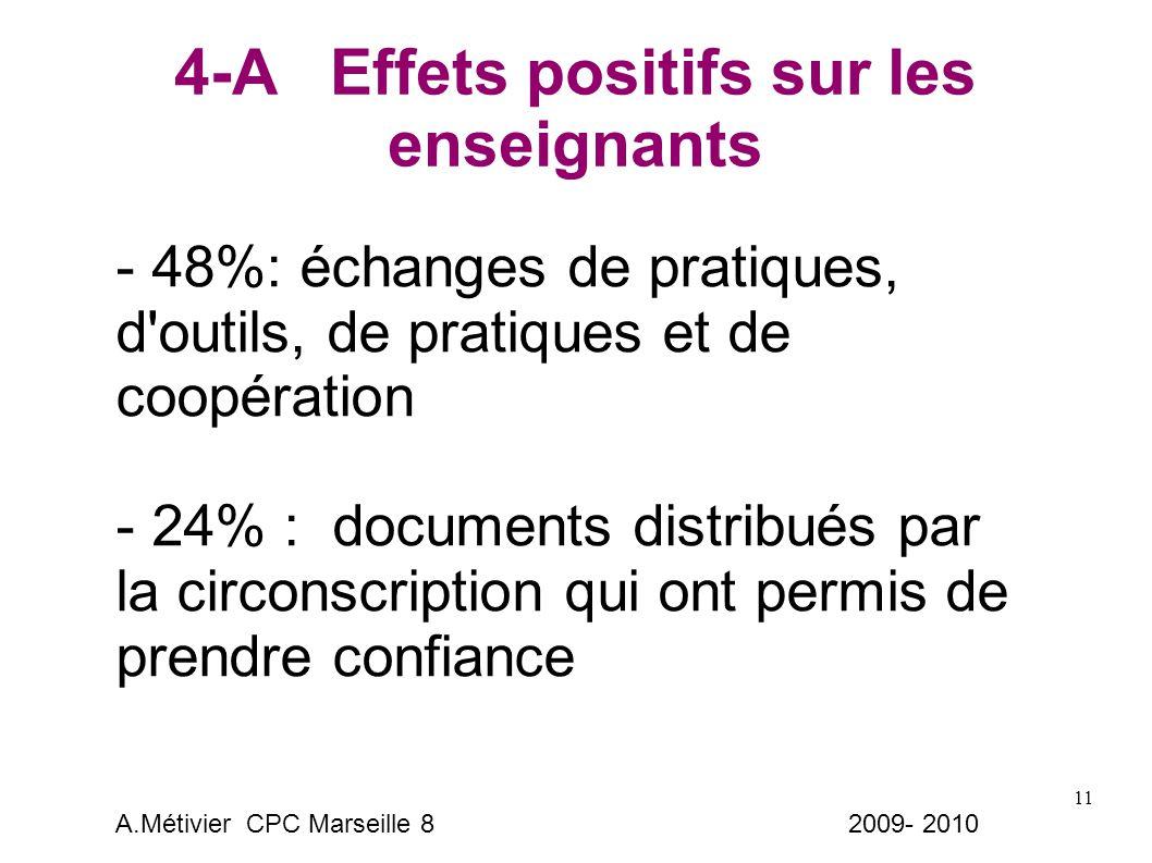 11 4-A Effets positifs sur les enseignants - 48%: échanges de pratiques, d outils, de pratiques et de coopération - 24% : documents distribués par la circonscription qui ont permis de prendre confiance A.Métivier CPC Marseille 8 2009- 2010