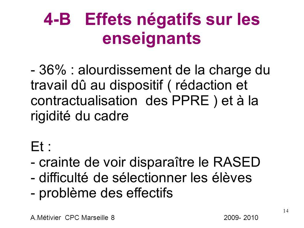 14 4-B Effets négatifs sur les enseignants - 36% : alourdissement de la charge du travail dû au dispositif ( rédaction et contractualisation des PPRE ) et à la rigidité du cadre Et : - crainte de voir disparaître le RASED - difficulté de sélectionner les élèves - problème des effectifs A.Métivier CPC Marseille 8 2009- 2010