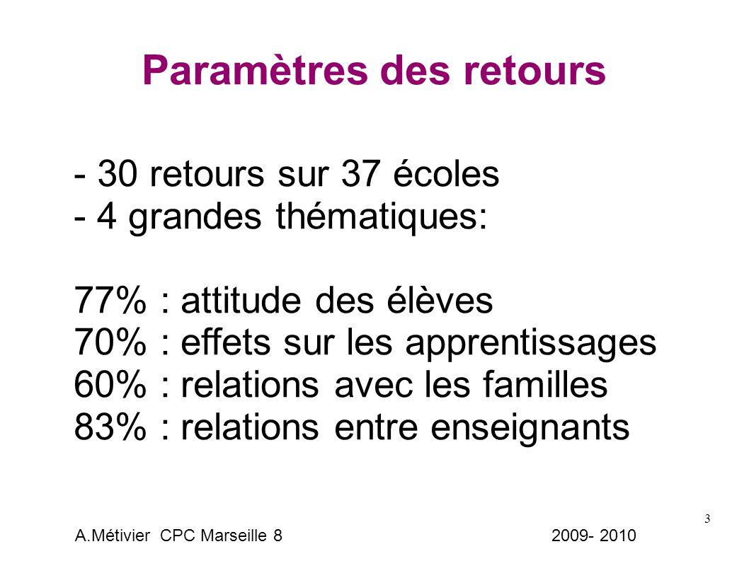 3 Paramètres des retours - 30 retours sur 37 écoles - 4 grandes thématiques: 77% : attitude des élèves 70% : effets sur les apprentissages 60% : relations avec les familles 83% : relations entre enseignants A.Métivier CPC Marseille 8 2009- 2010