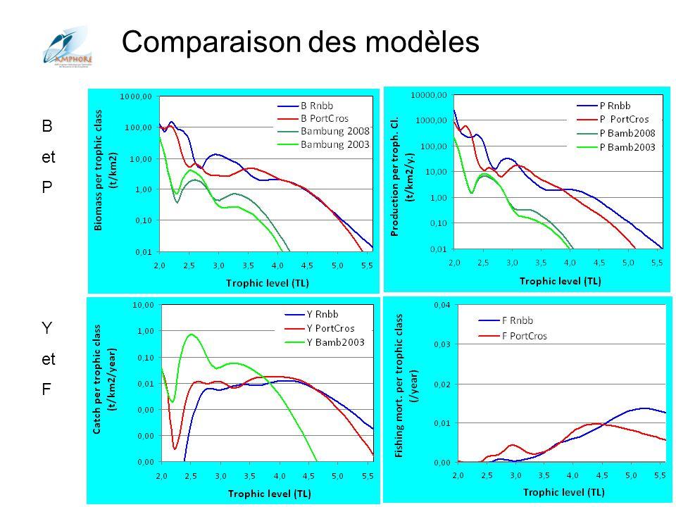 Conférences Aquarium Porte Dorée 2012 Comparaison des modèles B et P Y et F