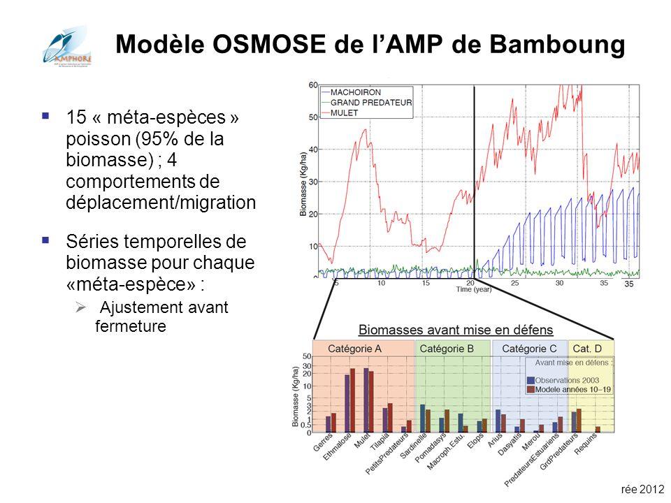 Conférences Aquarium Porte Dorée 2012 15 « méta-espèces » poisson (95% de la biomasse) ; 4 comportements de déplacement/migration Séries temporelles d